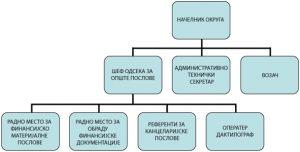 графичка шема организације поморавског округа
